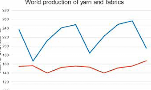 Global fabric output increased in Q4/2016, while global yarn production fell